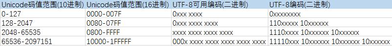 unidoce-utf8